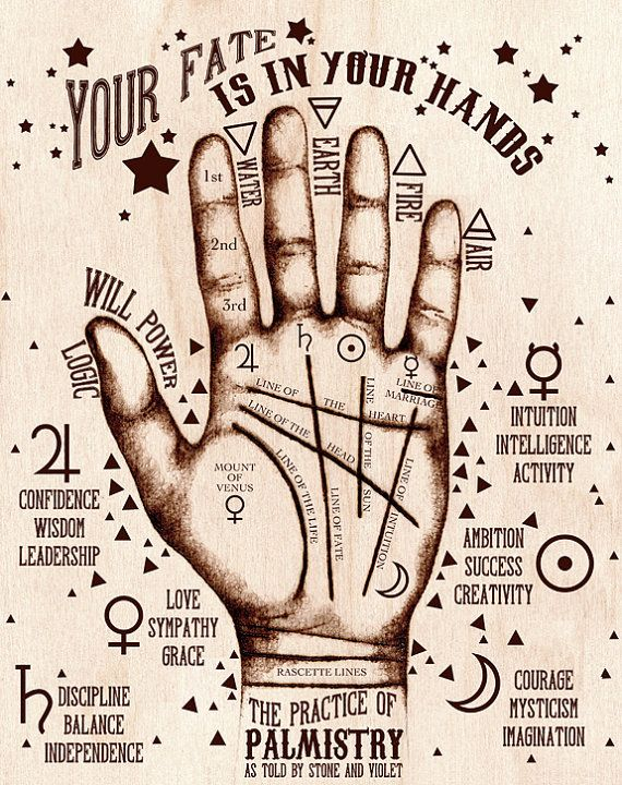 Practice of Palmistry Chart